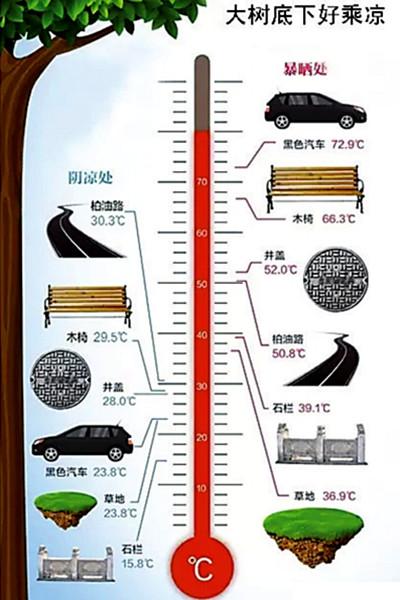 车内温度飙到72℃,教你4招马上降温